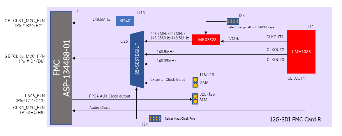12G-SDI Card R CLK Tree