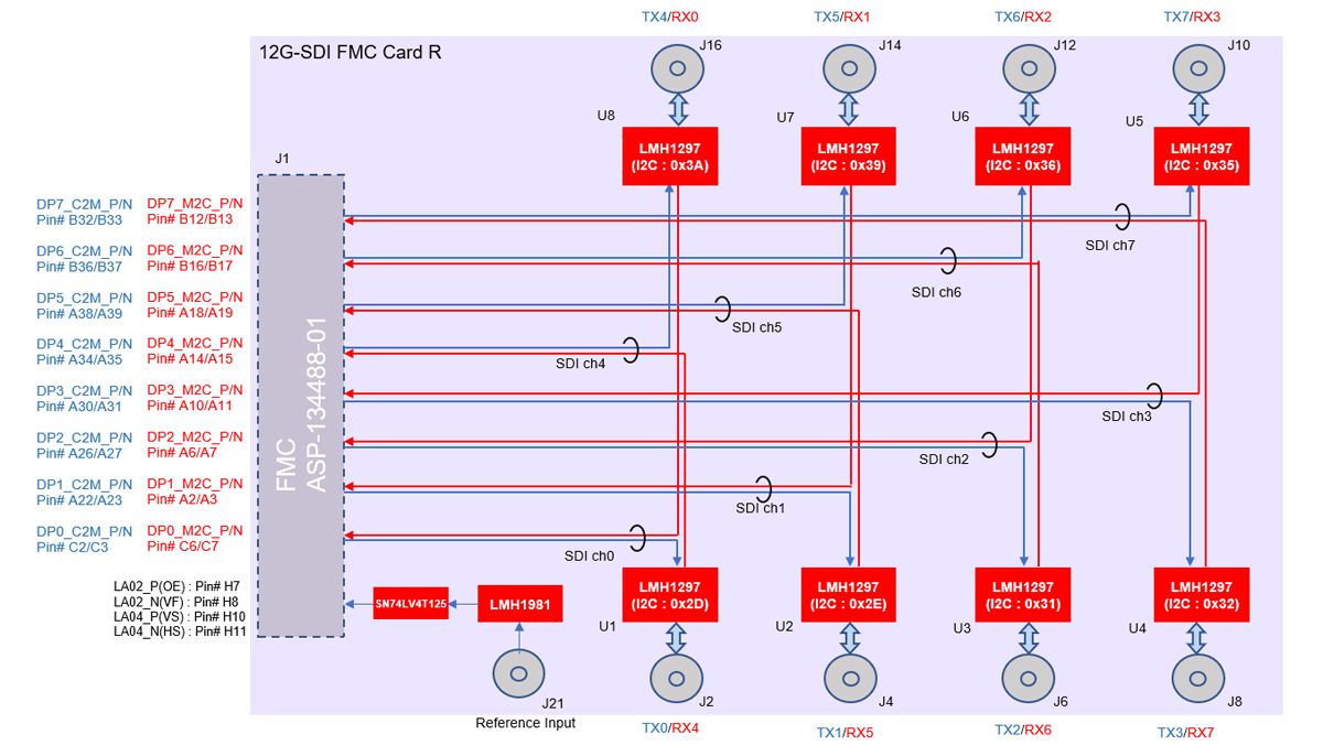 12G-SDI Card R Connection Overview
