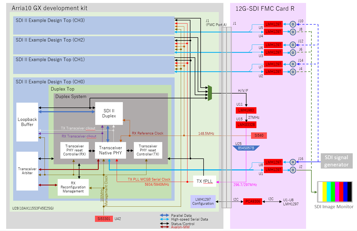 12G-SDI FMC CARD R Ref-Design Block Diagram