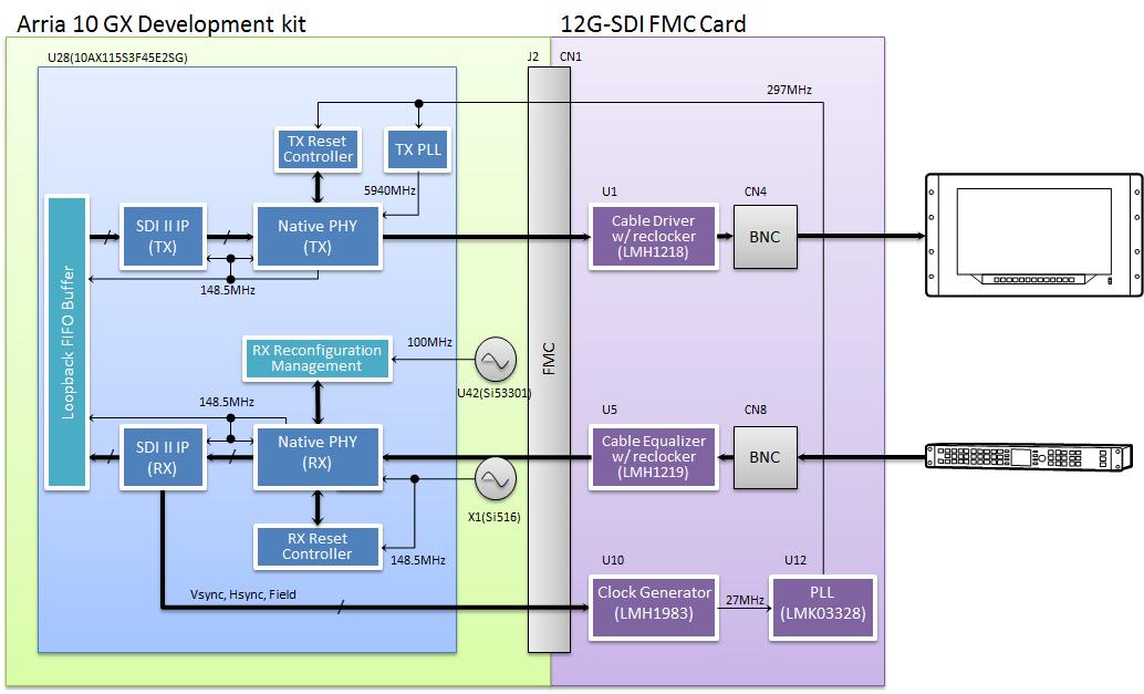 12G-SDI FMC Card   Mpression
