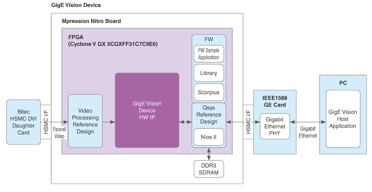 Block Diagram of GigE Vision Device IP Package