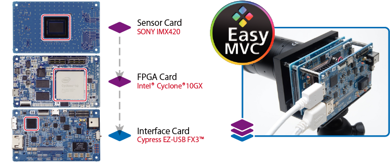 EasyMVC HDMI2.0/USB3V Model Hardware Image