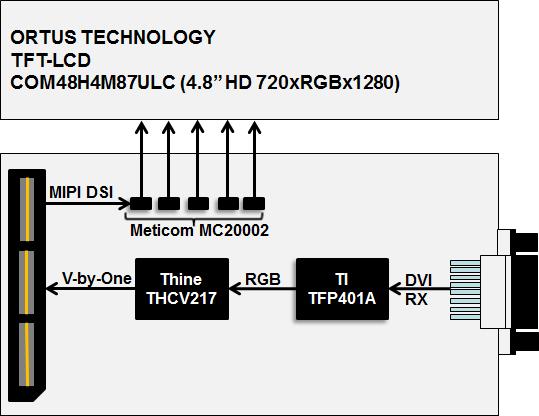 MIPI LCD Card | Mpression