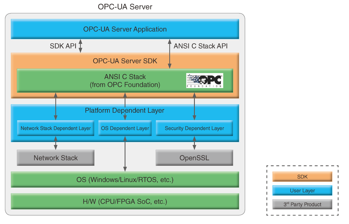 OPC_UA Software Configuration