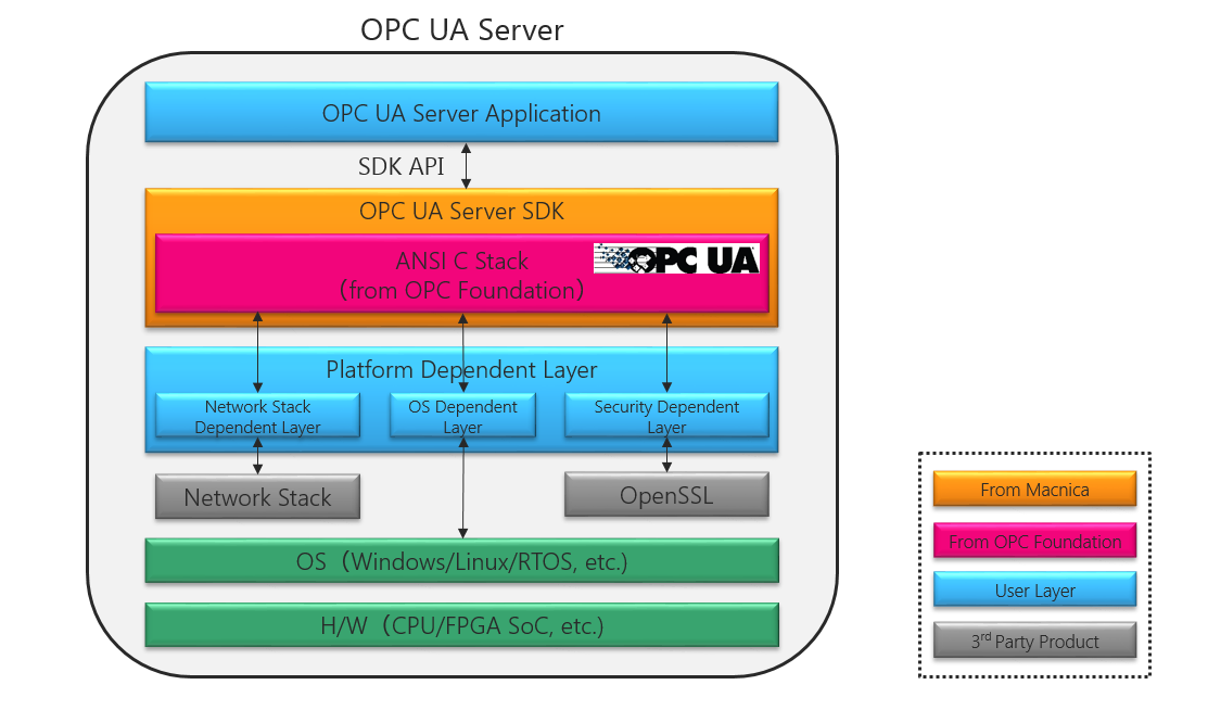 OPC UA Server SDK | Mpression