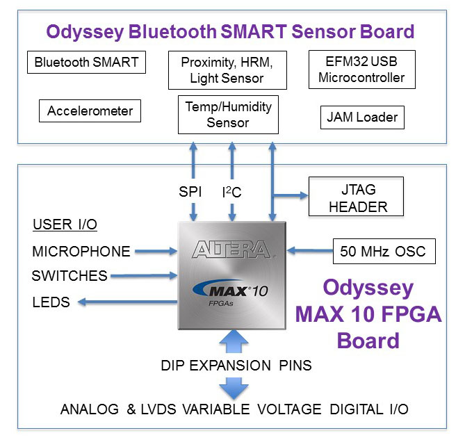 Odyssey MAX 10 Kit block diagram v2.jpg