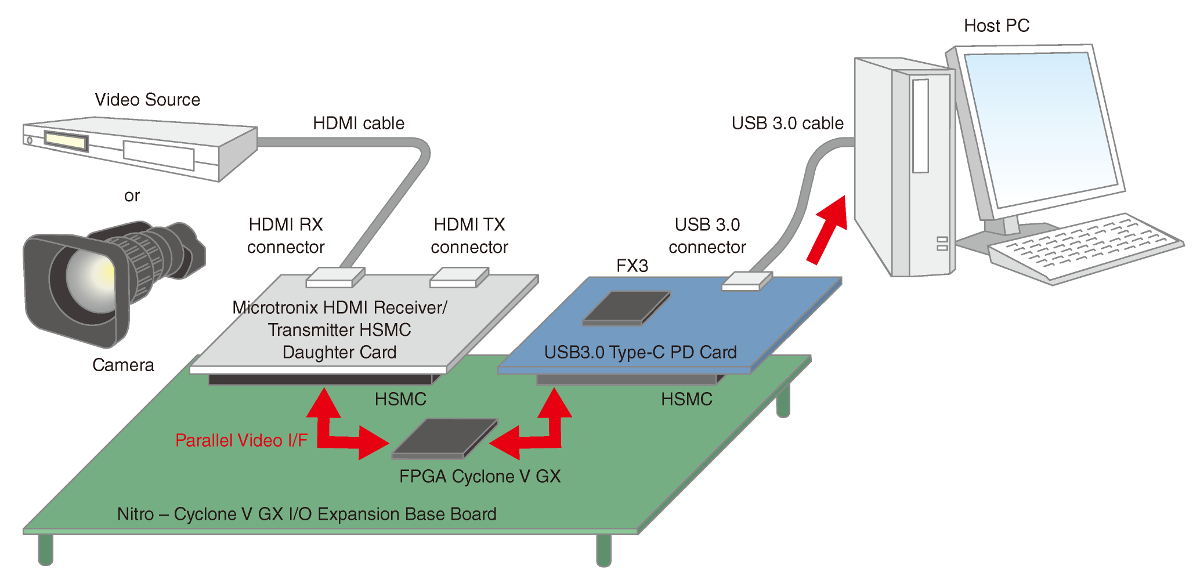 Evaluation Environment of USB3V