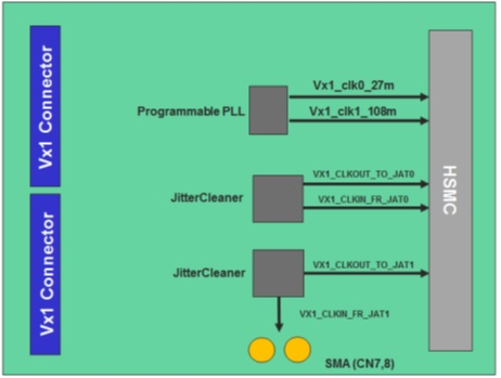 V-by-One HS HSMC Daughter Card Clock Block Diagram