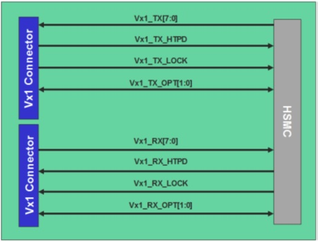 V-by-One HS HSMC Daughter Card I/O Block Diagram