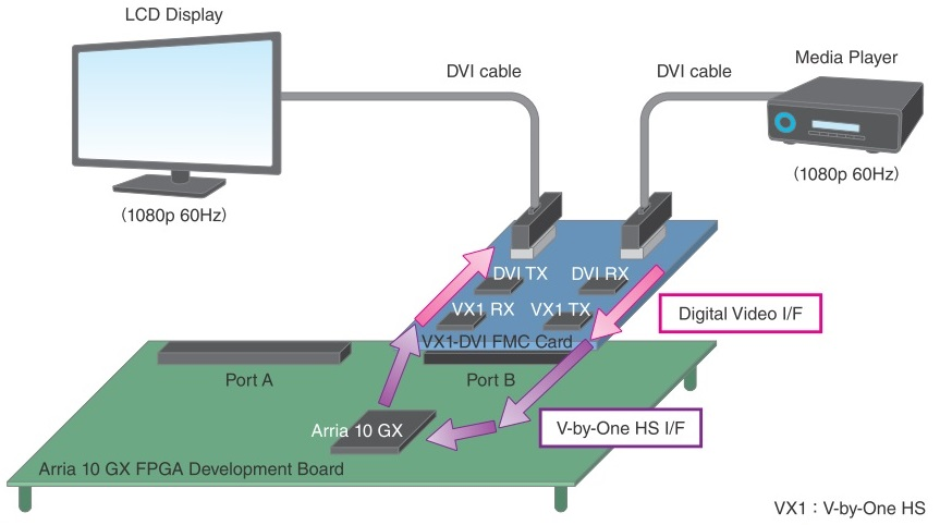 V-by-One® HS Tx IP / V-by-One® HS Rx IP | Mpression